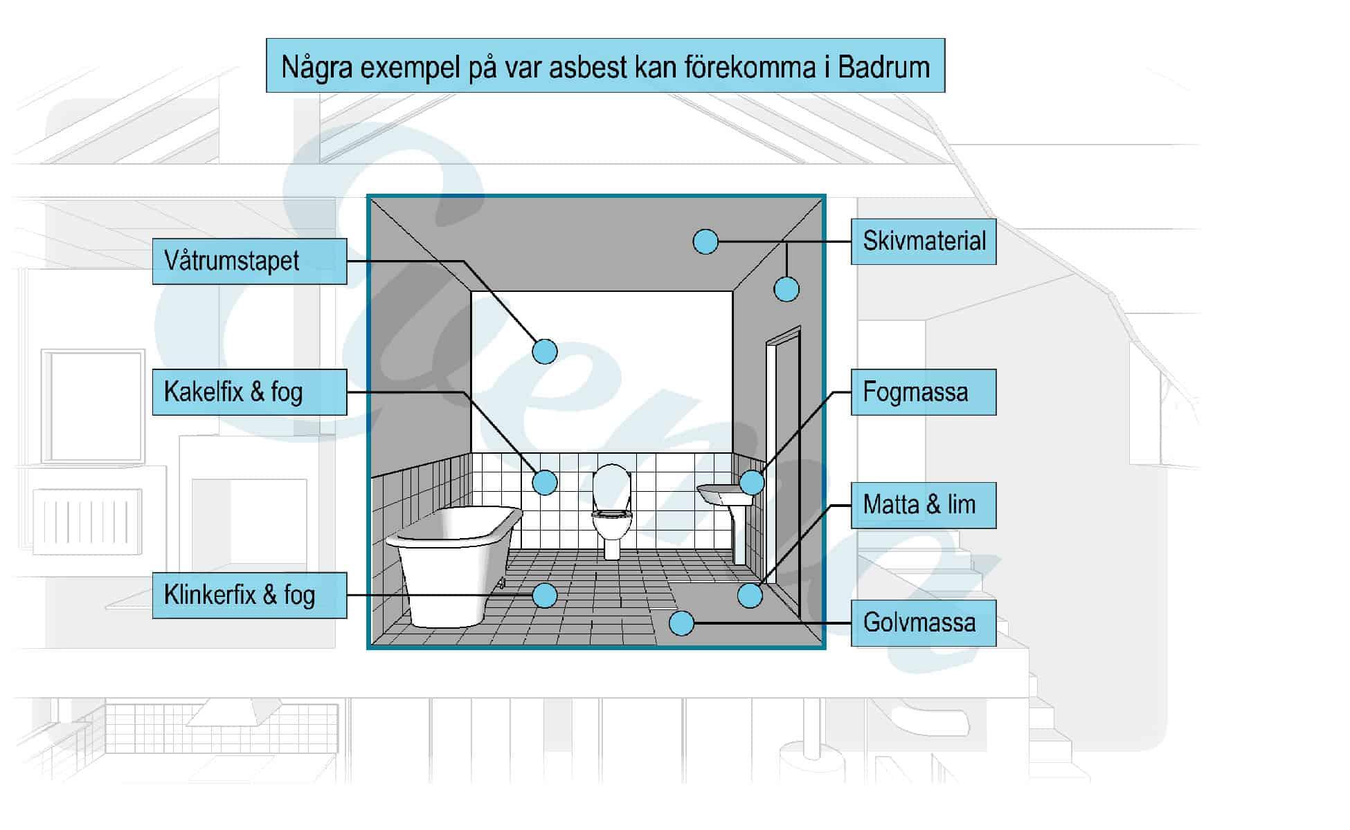 Grafisk bild som visar vart det kan finnas asbest i ett badrum