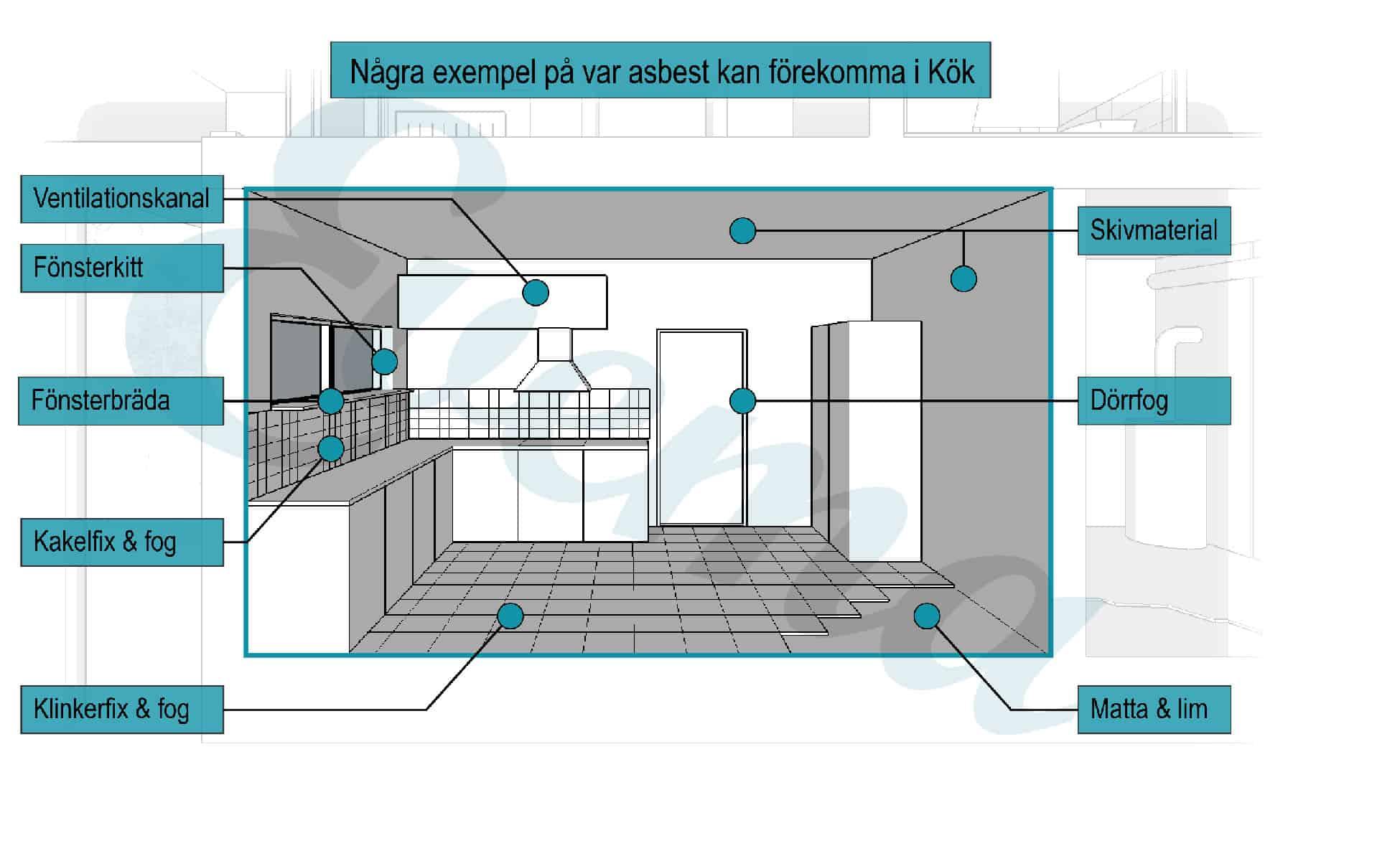 Grafisk bild som visar vart det kan finnas asbest i ett kök
