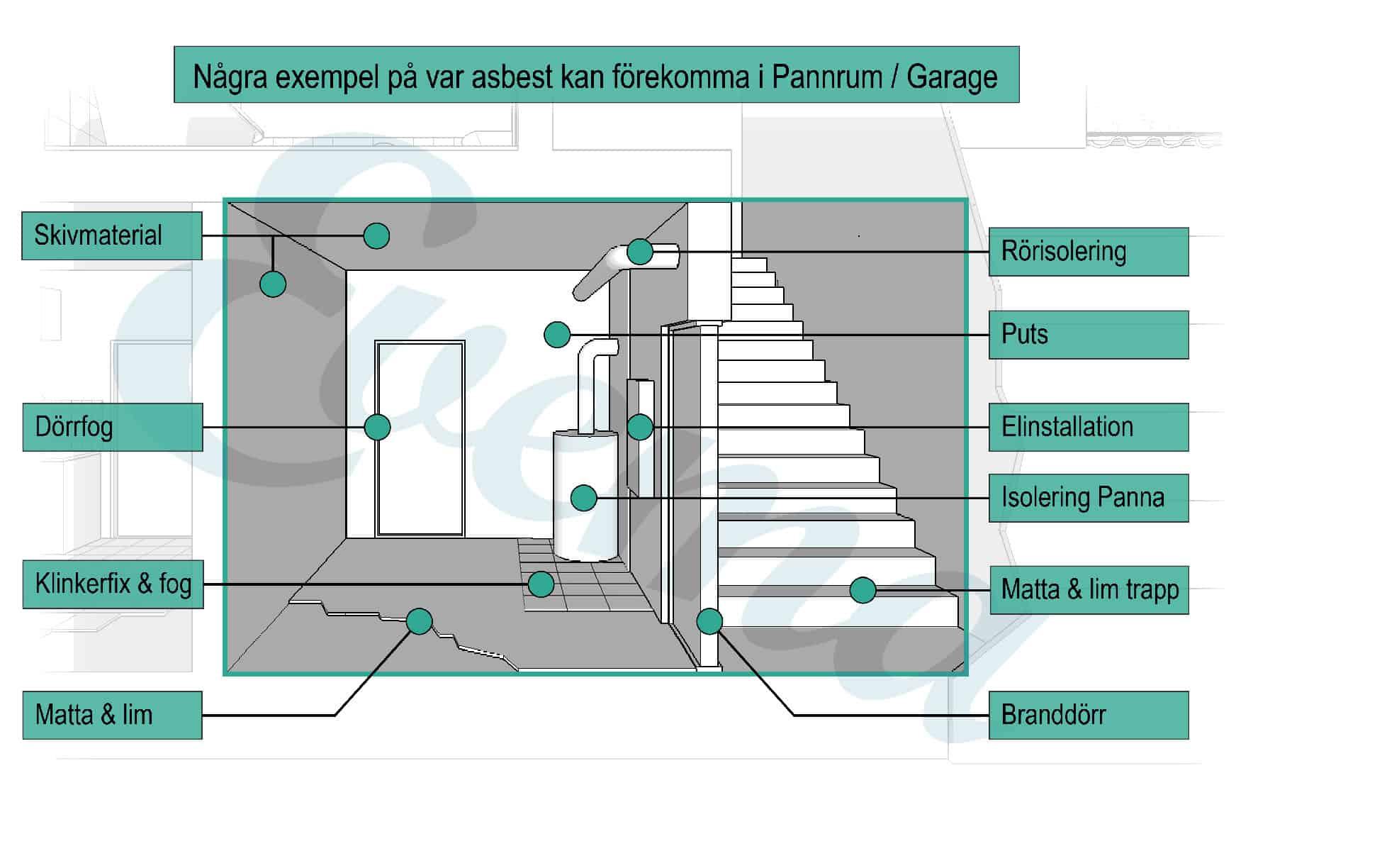 Grafisk bild som visar vart det kan finnas asbest i ett pannrum eller garage