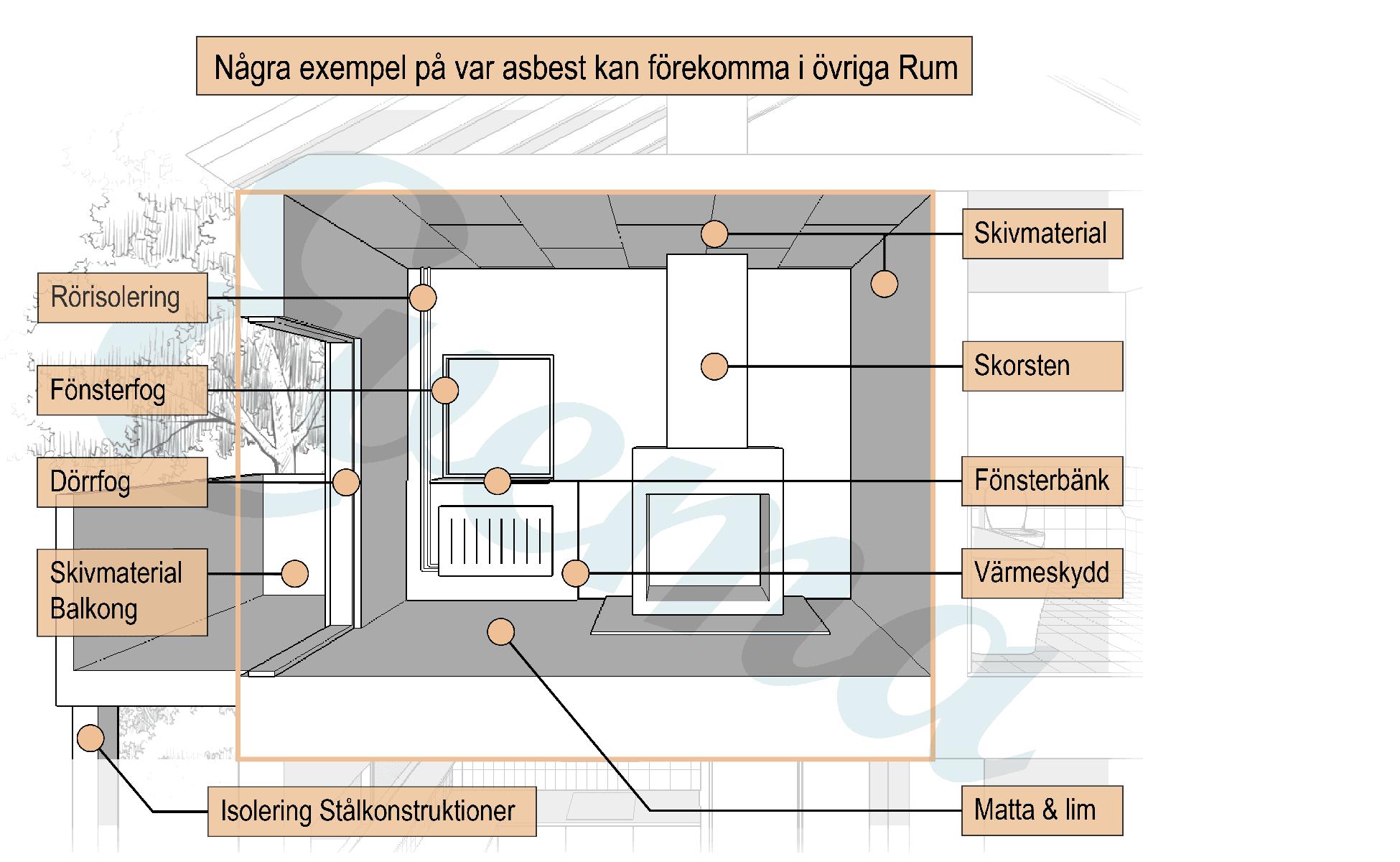 Grafisk bild som visar vart det kan finnas asbest i ett vanligt rum