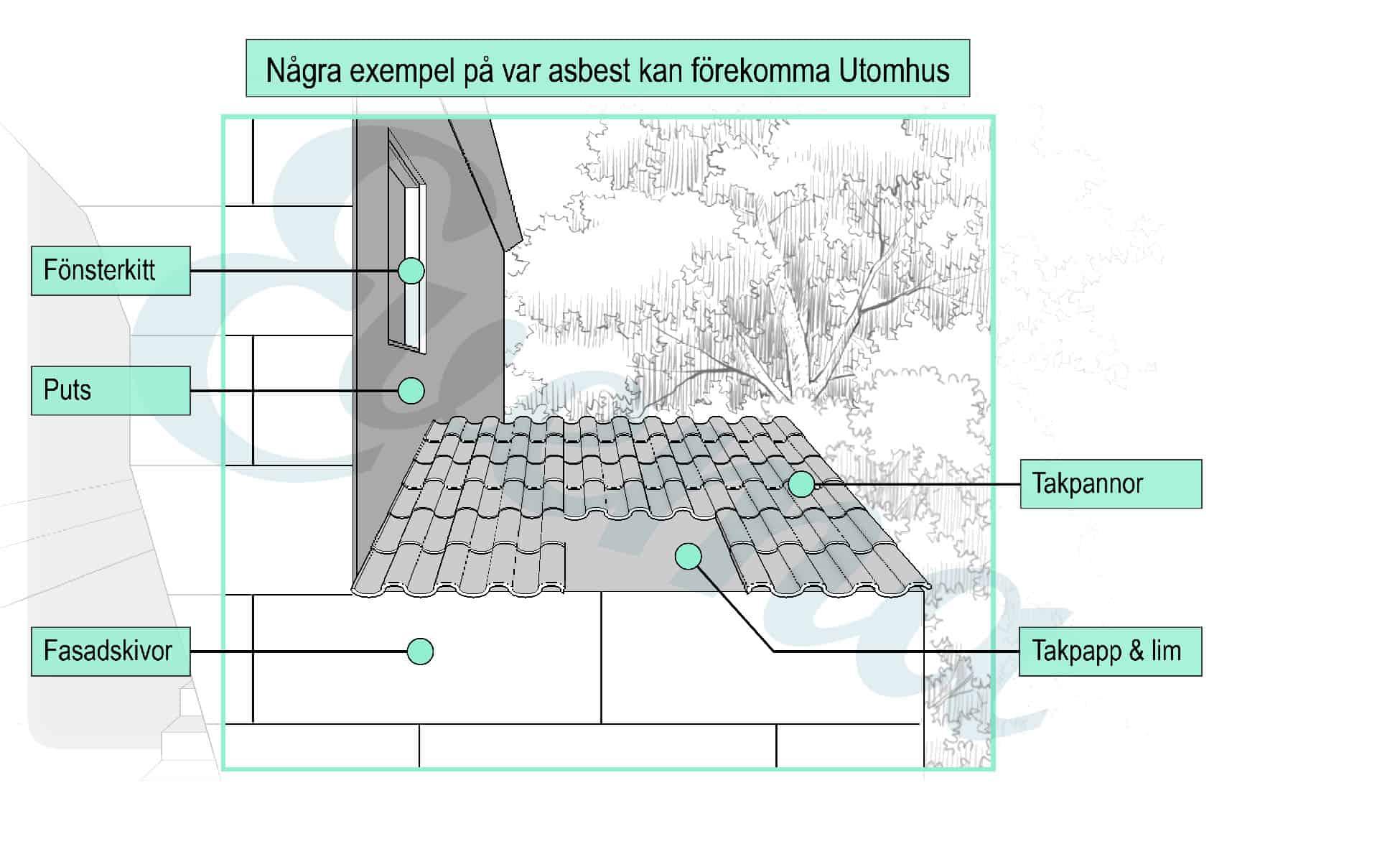 Grafisk bild som visar vart det kan finnas asbest på utsidan av ett hus
