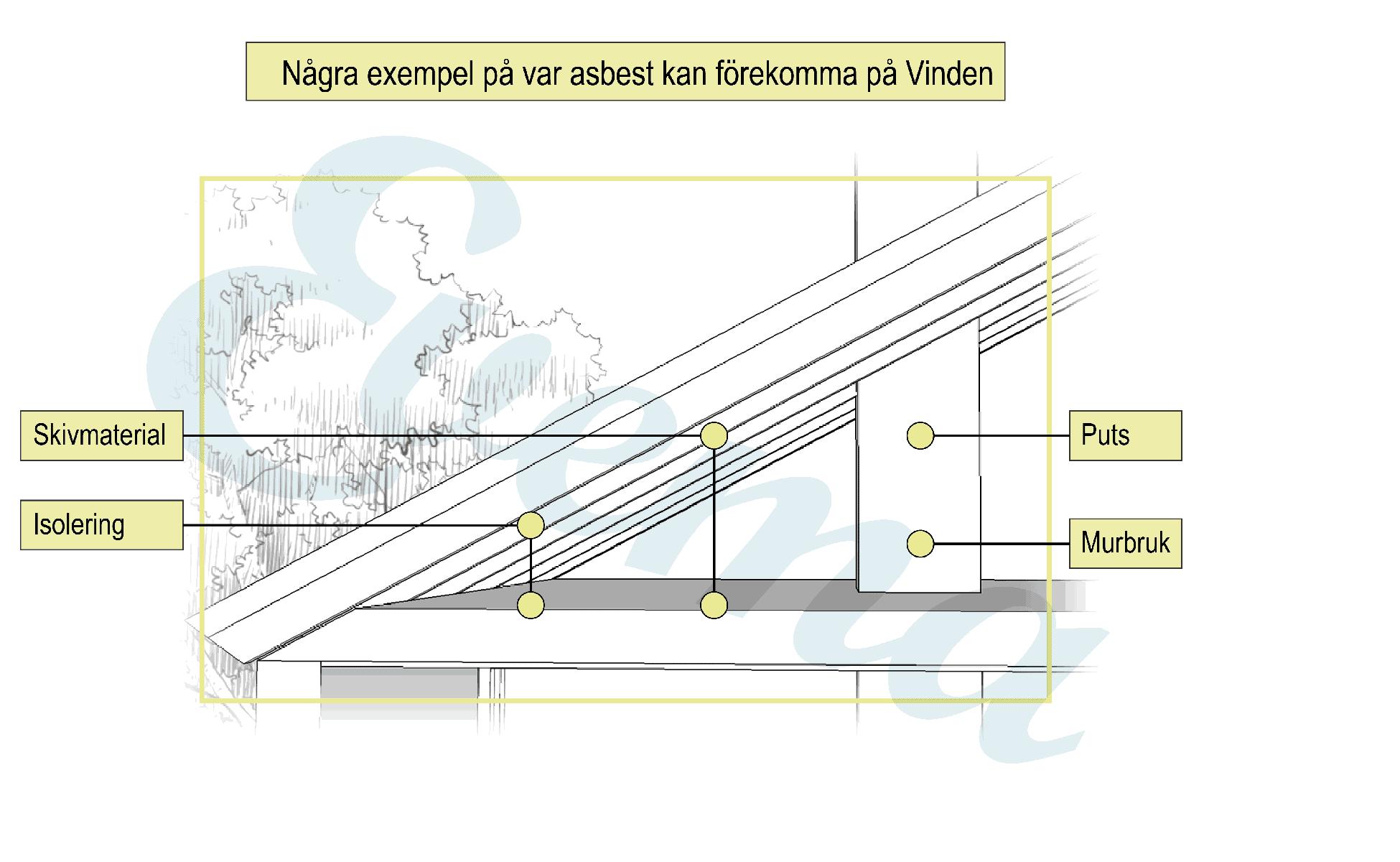 Grafisk bild som visar vart på vinden det kan finnas asbest