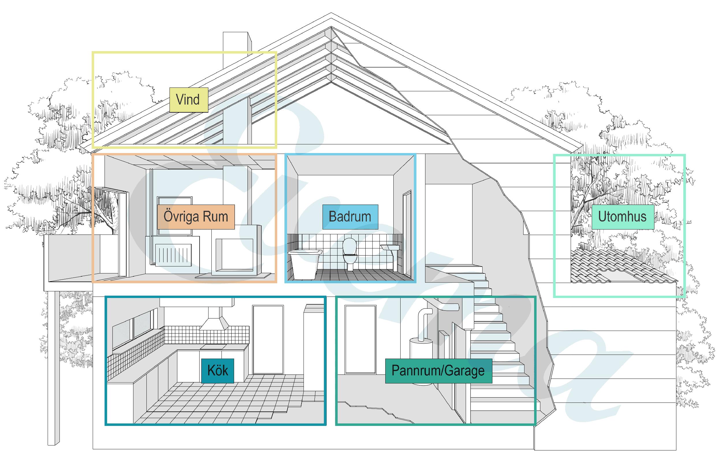 Grafisk bild på ett hus som visar i vilka rum det kan finnas asbest